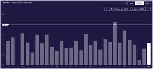 Patrón de sueño de un médico durante el brote de COVID-19 en el Hospital Universitario de La Princesa, del 13 de marzo al 11 de abril de 2020, por Fitbit, con permiso (https://www.fitbit.com/sleep).