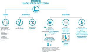 Recomendaciones para el abordaje de la sarcopenia en el paciente COVID-19 hospitalizado y pos-UCI. El diagnóstico de sarcopenia lo basaremos en la historia clínica. En primer lugar, los síntomas comunes: fatigabilidad, reposo prolongado por astenia, hipoxia o sedación que, junto con el cuadro inflamatorio sistémico, el hipercatabolismo y la pérdida de peso significativa conllevan al desacondicionamiento físico. Para el diagnóstico, y siguiendo la máxima de evitar en lo posible el contacto con el paciente y/o el uso de material no desechable, se priorizará la puntuación del MNA-SF y el diámetro de la pantorrilla (punto de corte 31 cm, que presenta una buena correlación con la masa libre de grasa y la fuerza muscular), como se indicó en la figura 1. La bioimpedancia no está disponible en la mayor parte de los servicios de Medicina Interna. Si se dispone de ella, se podría usar al ser una técnica sencilla, portátil y fácil de higienizar. Evitaremos técnicas que impliquen un riesgo alto de contagio, como, por ejemplo, el DEXA. El tratamiento se basa en dos pilares: en la dieta oral y en la movilización precoz del paciente. La dieta oral ha de estar adaptada, tener un alto contenido en proteínas de alta densidad biológica y de alta densidad energética. Si se precisan suplementos nutricionales, se priorizarán aquellos enriquecidos con proteínas de alta densidad biológica, HMB y leucina, como principales reguladores del recambio proteico. En segundo lugar, la movilización precoz del paciente; será pasiva si la incapacidad es severa, o activa, adaptada a la situación funcional de cada paciente. Abreviaturas: HMB: B-hidroximetilbutirato; MNA-SF: Mini Nutritional Assesment-Short Form; Prot: proteínas; UCI: unidad de cuidados intensivos; Vit. D: vitamina D.