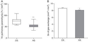 Volume density (Vv) and surface density (Sv) in the pulmonary parenchyma in neonatal mice exposed to ambient air and hyperoxia for 24h. CG=control group (animals exposed to ambient air); HG=hyperoxia group, (animals exposed to 100% oxygen for 24hours). *** Means difference between CG and HG, with p-value<0.0001 at Mann-Whitney test. * Means difference enters the CG and HG, with p-value=0.0193 at unpaired Student's t-test.