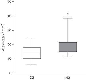 Mean number of alveoli with atelectasis per microscopic field in the lung parenchyma of neonatal mice exposed to ambient air and hyperoxia for 24h. CG, control group (animals exposed to ambient air); HG, hyperoxia group, (animals exposed to 100% oxygen for 24h). * Means the difference between CG and HG with p-value=0.0166 in Mann-Whitney test.