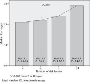 Median fibrinogen concentration, according to the number of cardiometabolic risk factors. Med, median; IQ, interquartile range.