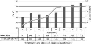 Sleepiness vs. age.