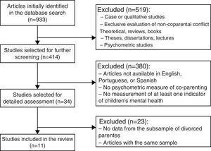 Flowchart of the selection process of empirical studies.