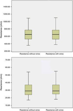 Analysis of resistance and reactance by single-frequency bioelectrical impedance in preterm newborns with and without monitoring wires.