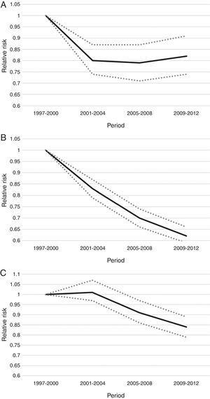 Trends in mortality rates from 1997 to 2012. A, maternal mortality; B, early neonatal mortality; C, late neonatal mortality. Each figure corresponds to one binomial negative model. Dependent variables of each model: maternal deaths (A), early neonatal deaths (B), and late neonatal deaths (C). The factors included in the models were: period, region, prenatal care, and homebirth. The number of live births was included in the models as an offset.