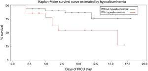 Survival curve in AKI related to hypoalbuminemia.