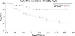 Survival curve in AKI related to dialysis.