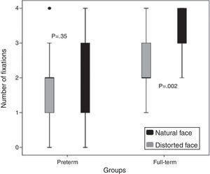 Number of fixations per natural and distorted facial stimuli in both groups of infants: preterm and full-term.