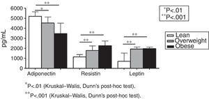Plasma levels of adiponectin, resistin, and leptin (pg/mL) in lean (n=24), overweight (n=30), and obese subjects (n=50). * p<0.01 (Kruskal–Walis, Dunn's post hoc test). ** p<0.001 (Kruskal–Walis, Dunn's post hoc test).