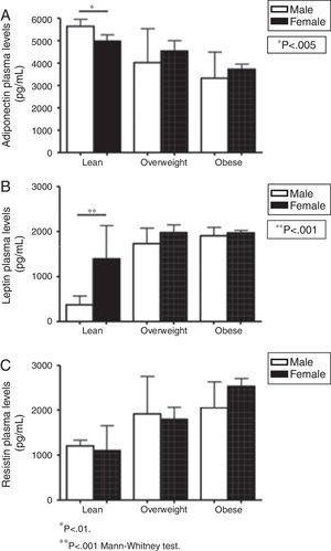 Gender influence on plasma levels of adipokines (pg/mL) in lean (n=24), overweight (n=30), and obese subjects (n=50). A, adiponectin; B, leptin; C, resistin. * p<0.01. ** p<0.001 Mann–Whitney test.