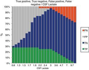 Diagnostic efficiency of CSF lactate. CSF, cerebrospinal fluid; FN, false negative; FP, false positive; TN, true negative; TP, true positive.