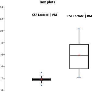 Box-plot comparison of CSF lactate in BM and VM. CSF, cerebrospinal fluid; BM, bacterial meningitis, VM, viral meningitis.