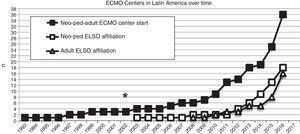 Number of extracorporeal membrane oxygenation (ECMO) centers created in Latin America since 1993 (black squares), and the number of this ECMO centers in Latin America affiliated to the Extracorporeal Life Support Organization (ELSO) and LATAM ELSO since 2003, separated in neonatal-pediatric centers and adult centers (white squares and triangles, respectively). Asterisk (*) marks the year 2003, when the first neonatal-pediatric ECMO center started.