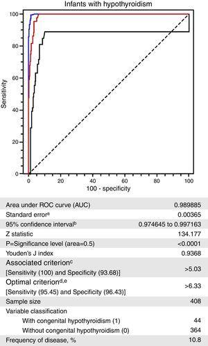 Receiver operating characteristic (ROC) curve for the neonatal thyroid-stimulating hormone (TSHneo) levels of infants without and with a confirmed diagnosis of congenital hypothyroidism, Newborn Screening Program, state of Mato Grosso, Brazil, 2010–2012. a Hanley & McNeil,20 1982. b Binomial exact. c Greater specificity for a sensitivity of 100%. d Higher sensitivity and specificity associated and above 95%. e Taking into account disease prevalence and estimated costs: cost false positive: 1; cost false negative: 1; cost true positive: 0; cost true negative: 0.