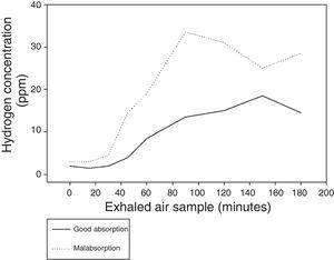 Median hydrogen concentration in the exhaled air following the administration of lactulose throughout the breath test according to the presence of intestinal fructose malabsorption.