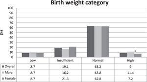 Birth weight category distribution in the overall sample and stratified by sex in adolescents. Goiânia, Brazil. aDifference between male and female – statistically significant at α=0.05.