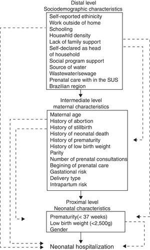 Conceptual hierarchical model of neonatal hospitalization.