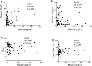 Relationship between serum melatonin level and caspase-3 (A), MPO (B), ejection fraction (%) (C), and heart rate detected at admission (D).