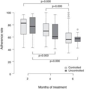 Rate of adherence to the combination of fluticasone propionate and salmeterol xinafoate and corresponding level of asthma control in the three evaluations performed during the follow-up period.