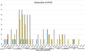 Seasonality of human parainfluenza viruses (HPIVs). Number of positive samples of each HPIV type by month of the year.