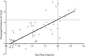Relationship between pharyngeal pressure and gas flow during HFNC support. Adapted from Milési et al.15