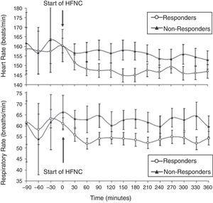 Heart rate (top) and respiratory rate (bottom) over time in infants with acute viral bronchiolitis. A notable reduction in heart rate and respiratory rate at 60min following initiation of HFNC support separates responders from non-responders in this cohort. Adapted from Schibler et al.27