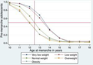 Survival function of the age distribution of menarche in the entire studied population.