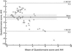 Bland–Altman plot for the mean of the questionnaire score and apnea and hypopnea index. AHI, apnea and hypopnea index.