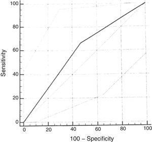 ROC curve. ROC curve for the diagnosis of moderate or severe OSAS (AHI≥5). Area under the curve (AUC): 0.59. Sensitivity of 67% (95% CI: 29.9–92.5) and specificity of 53% (95% CI: 38.5–67.1).