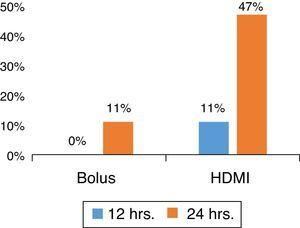Percentage of patients discharged home from the ED by group. Bolus, 50mg/kg/1h; HDMI, 200mg/kg/4h. Columns represent patients discharged, by group. HDMI, high-dose magnesium infusion.