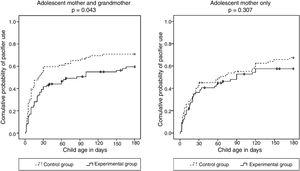 Kaplan Meier curves estimating the probability of pacifier use in the first six months of life according to cohabitation with maternal grandmothers in the control (left) and intervention (right) groups.