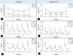 Volumetric capnography association among subjects with cystic fibrosis. A. Slope 3 association among subjects with cystic fibrosis (CF, 1) (n=64) and healthy controls (2) (n=64) considering age and sex in different moments of volumetric capnography. 1. Association of slope 3 with CF and controls. (moment 1) 1=34.5, 2=16.15, (moment 2) 1=27.29, 2=12.75. (moment 3) 1=26.41, 2=13.4. (moment 4) 1=23.74, 2=12.31. (moment 5) 1=33.77, 2=12.57. 2. Association of slope 3 with CF and controls considering age. (moment 1) 11 (CF+<12 years)=38.04, 12 (CF+≥12 years)=31.6, 21 (controls+<12 years)=17.63, 22 (controls+≥12 years)=13.05. (moment 2) 11=32.01, 12=18.13, 21=19.04, 22=10.84. (moment 3) 11=27.09, 12=24.56, 21=13.5, 22=11.9. (moment 4) 11=28.51, 12=20.06, 21=13.54, 22=9.37. (moment 5) 11=36.84, 12=27.52, 21=14.84, 22=10.21. 3. Association of slope 3 with CF and controls considering sex. (moment 1) 11 (CF+masculine)=34.5, 12 (CF+feminine)=34.1, 21 (controls+masculine)=17.25, 22 (controls+feminine)=15.29. (moment 2) 11=24.96, 12=27.29, 21=19.67, 22=12.32. (moment 3) 11=27.97, 12=27.32, 21=12.96, 22=13.84. (moment 4) 11=24.02, 12=23.74, 21=13.72, 22=11.76. (moment 5) 11=37.12, 12=32.31, 21=14.87, 22=11.37. B. Slope 3/tidal volume association among subjects with CF (1) (n=64) and healthy controls (controls, 2) (n=64) considering the age and sex in different moments of volumetric capnography. 1. Association of slope 3 with CF and controls. (moment 1) 1=0.13, 2=0.04, (moment 2) 1=0.06, 2=0.02. (moment 3) 1=0.06, 2=0.02. (moment 4) 1=0.05, 2=0.02. (moment 5) 1=0.1, 2=0.02. 2. Association of slope 3 with CF and controls considering age. (moment 1) 11 (CF+<12 years)=0.14, 12 (CF+≥12 years)=0.07, 21 (controls+<12 years)=0.05, 22 (controls+≥12 years)=0.02. (moment 2) 11=0.09, 12=0.03, 21=0.03, 22=0.01. (moment 3) 11=0.07, 12=0.03, 21=0.02, 22=0.01. (moment 4) 11=0.08, 12=0.03, 21=0.02, 22=0.01. (moment 5) 11=0.18, 12=0.07, 21=0.03, 22=0.01. 3. Association of slope 3/tidal volume with CF and controls considering sex. (moment 1) 11 (CF+masculine)=0.14, 12 (CF+feminine)=0.07, 21 (controls+masculine)=0.05, 22 (controls+feminine)=0.02. (moment 2) 11=0.09, 12=0.03, 21=0.03, 22=0.01. (moment 3) 11=0.07, 12=0.03, 21=0.02, 22=0.01. (moment 4) 11=0.08, 12=0.03, 21=0.02, 22=0.01. (moment 5) 11=0.18, 12=0.07, 21=0.02, 22=0.01. (moments) 1, baseline time in the SMWT; 2, 1st and 2nd minutes of the SMWT; 3, 3rd and 4th minutes of the SMWT; 4, 5th and 6th minutes of the SMWT; 5, after the SMWT; SMWT, six-minute walk test on the treadmill. TV, tidal volume. We used the Mann–Whitney, Kruskal–Wallis and Friedman tests. Alpha=0.05. The medians and the 95% confidence interval are represented in the graphs.