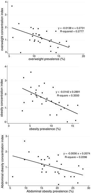 Association of concentration index with prevalence of overweight, obesity, and abdominal obesity: the weight disorders survey of the CASPIAN IV study.