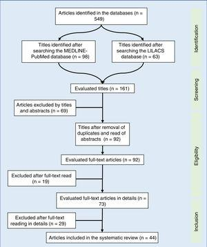 Flow diagram of article selection used in the systematic review. LILACS, Latin American and Caribbean Literature in Health Sciences&#59; MEDLINE-PubMed, Medical Literature Analysis and Retrieval System Online – Public Medline.