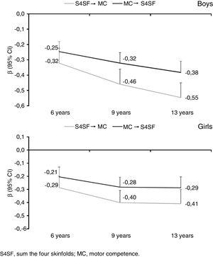 Parameter estimates of the slope for the association between S4SF and MC at 6, 9, and 13 years of age. (a) Gray line: S4SF (exposure) and MC (outcome)&#59; (b) black line: MC (exposure) and S4SF (outcome). Adjusted for: group (intervention&#59; control), and pubertal status (prepubertal, initial puberty and puberty). S4SF, sum the four skinfolds&#59; MC, motor competence.