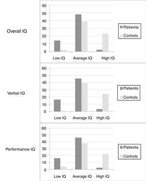 Overall, verbal, and performance Intelligence Quotient (IQ) scores, comparing 64 patients with sickle cell anemia with 64 controls. The difference between the two groups was statistically significant for the three quotients (p<0.001).