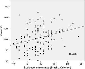 Positive correlation between the Intelligence Quotient score (Overall IQ) and the socioeconomic status measured by the Brasil criterion, with scores ranging from zero to a maximum of 46 points (see Methods section); ■ patients, ○=controls.