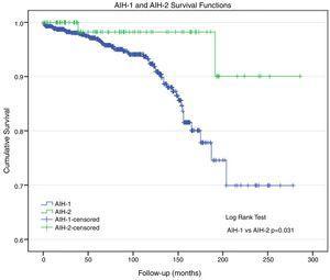 Kaplan–Meier survival of patients with autoimmune hepatitis. Survival was significantly higher in AIH type 2 patients.