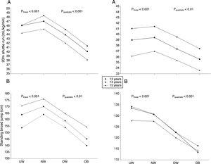 Associations of cardiorespiratory fitness and musculoskeletal fitness in boys (A) and girls (B) across weight status categories in adolescents. plinear and pquadratic refer to p-values obtained from the ANCOVA analysis for linear and quadratic terms, respectively, and adjusted for country and socioeconomic status. UW, underweight; NW, normal weight; OW, overweight; OB, obese.