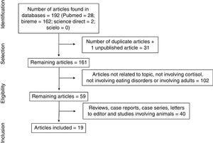 Flowchart of the process of article selection for systematic review based on eligibility criteria.