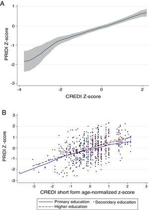 Concurrent validity. (A) Relations between age-normalized caregiver-reported CREDI z-scores and directly assessed PRIDI z-scores. (B) Relations between age-normalized caregiver-reported CREDI z-scores and directly assessed PRIDI z-scores by caregiver education.
