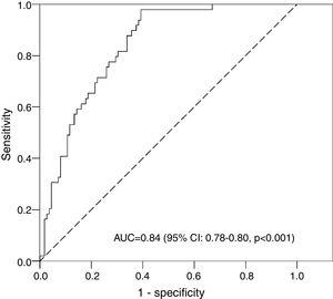 Receiver operating characteristic curve for the predicted probabilities of early hypernatremia given by the multivariate logistic regression model. AUC, area under the receiver operating characteristic curve; CI, confidence interval.