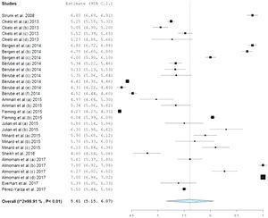Mean and weighted confidence interval of the PACQLQ questionnaire total score.