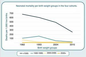Neonatal mortality per birth weight groups in the four cohorts.