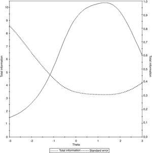 Test information curve of the universal Portuguese version of the pedsFACIT-F scale.