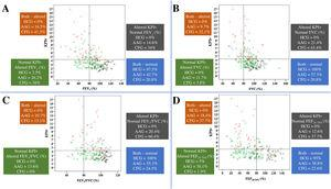 Association of KPIv on volumetric capnography with spirometry markers between healthy control individuals (n=40) and patients with asthma (n=103) or cystic fibrosis (n=53), considering the distinction between spirometry markers above and below the LLN (80%) and KPIv above and below the ULN (KPIv=4.23). (A) KPIv versus FEV1 (predicted %). (B) KPIv versus FVC (predicted %). (C) KPIv versus FEV1/FVC (predicted %). (D) KPIv versus FEF25–75% (predicted %). Each graph is divided into four quadrants corresponding to the following conditions: Altered KPIv and spirometry marker; altered KPIv and normal spirometry marker; normal KPIv and altered spirometry marker; normal KPIv and spirometry marker. KPIv, ratio between the SII and SIII multiplied by 100; FEV1, forced expiratory volume in one second of the FVC; FVC, forced vital capacity; FEF25–75%, forced expiratory flow between 25% and 75% of the FVC; LLN, lower limit of normal; ULN, upper limit of normal. Black circle, healthy control individuals; green circle, patients with asthma; red triangle, patients with cystic fibrosis.