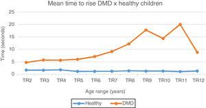 Mean time to rise chart: DMD and healthy. Chart representation of the mean of time to rise from the ground in patients with DMD and healthy ones. TR2, time to rise at 2 years; TR3, rime to rise at 3 years; TR4, time to rise at 4 years; TR5, time to rise at 5 years; TR6, time to rise at 6 Years; TR7, time to rise at 7 years; TR8, time to rise at 8 years; TR9, time to rise at 9 years; TR10, time to rise at 10 years; TR11, time to rise at 11 years; TR12, time to rise at 12 years.