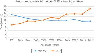 Mean time to walk 10meters: DMD and healthy. Chart representation of the mean of time to walk 10meters in patients with DMD and healthy ones. TW2, time to walk at 2 years; TW3, time to walk at 3 years; TW4, time to walk at 4 years; TW5, time to walk at 5 years; TW6, time to walk at 6 years; TW7, time to walk at 7 years; TW8, time to walk at 8 years; TW9, time to walk at 9 years; TW10, time to walk at 10 years; TW11, time to walk at 11 years; TW12, time to walk at 12 years.