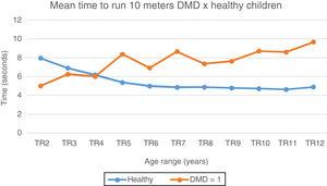 Mean time to run 10meters: DMD and healthy. Chart representation of the mean of time to run 10meters in patients with DMD and healthy ones. TR2, time to run at 2 years; TR3, time to run at 3 years; TR4, time to run at 4 years; TR5, time to run at 5 years; TR6, time to run at 6 years; TR7, time to run at 7 years; TR8, time to run at 8 years; TR9, time to run at 9 years; TR10, time to run at 10 years; TR11, time to run at 11 years; TR12, time to run at 12 years.