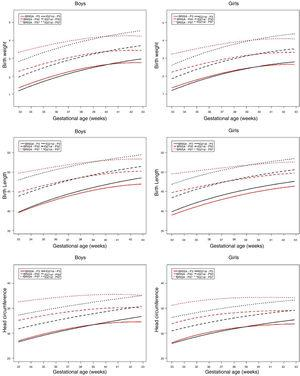 Comparison of the 3rd, 50th, and 97th percentile curves of the BRISA-RP cohort with IG-21 by gestational age and gender.